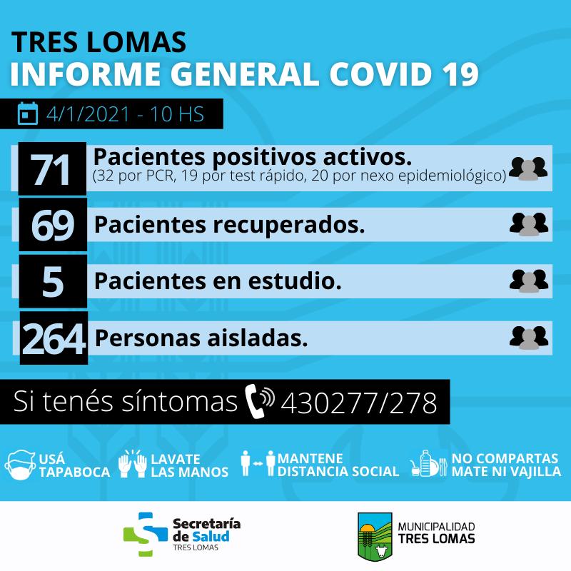 SUMAN 140 LOS CASOS POSITIVOS EN TRES LOMAS
