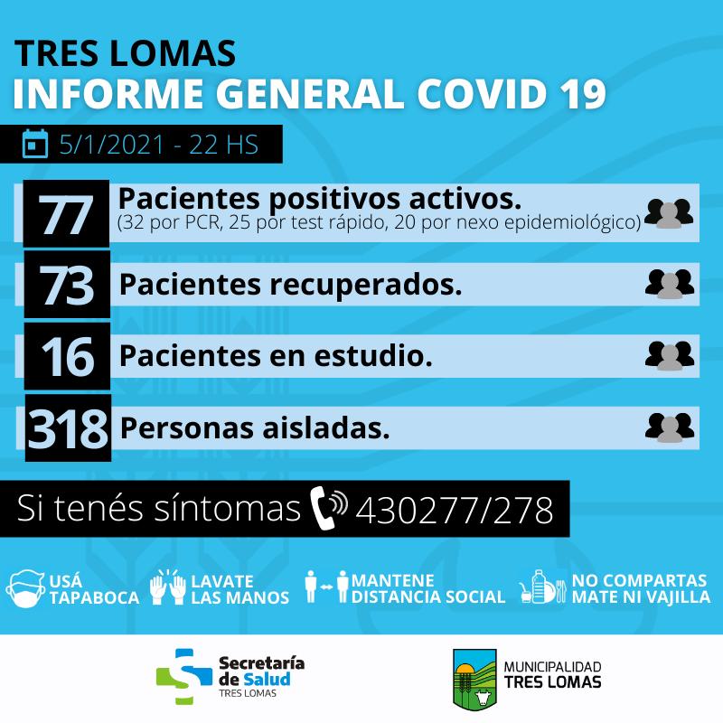 HAY 77 PACIENTES POSITIVOS ACTIVOS Y 318 PERSONAS AISLADAS