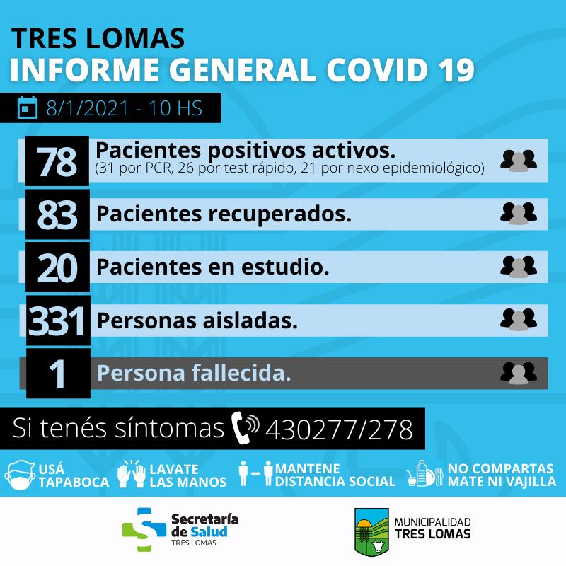 SUMAN 161 LOS CASOS POSITIVOS EN TRES LOMAS