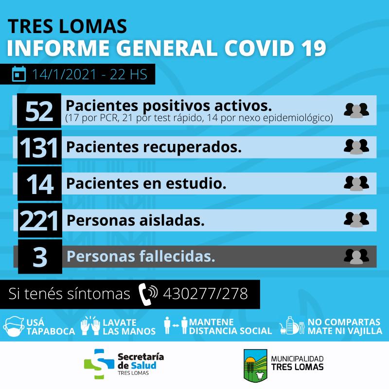 HAY 52 PACIENTES POSITIVOS ACTIVOS Y 221 PERSONAS AISLADAS