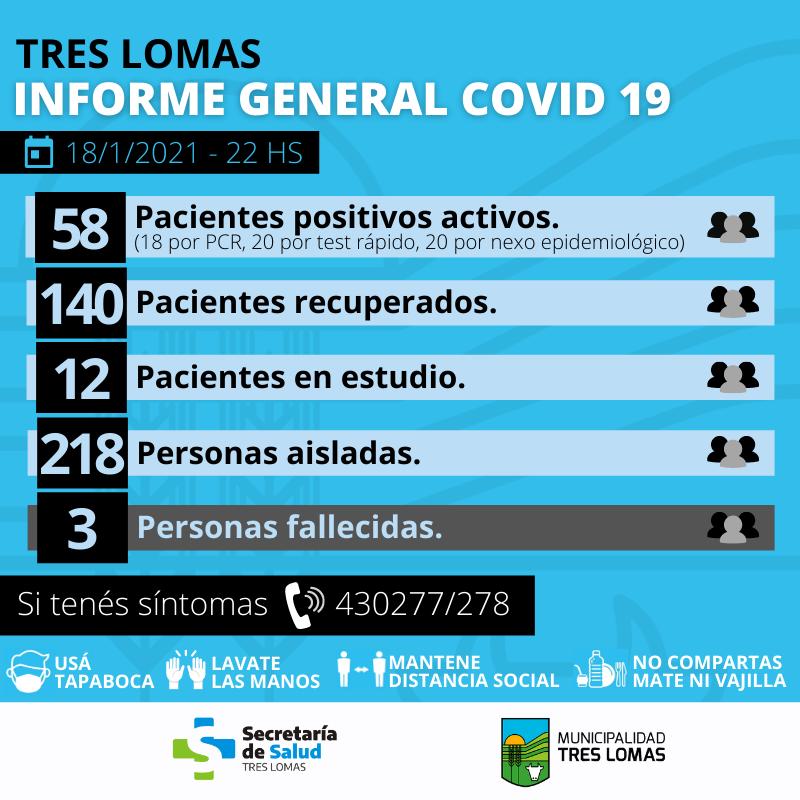 HAY 58 PACIENTES POSITIVOS ACTIVOS Y 218 PERSONAS AISLADAS