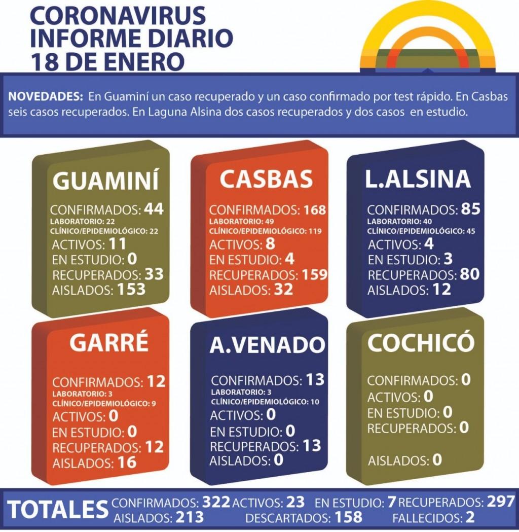 CORONAVIRUS: INFORME DIARIO DE SITUACIÓN A NIVEL NACIONAL Y LOCAL - 18 DE ENERO -