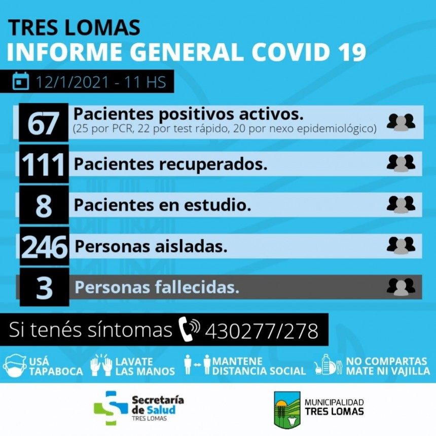 YA SON TRES LAS PERSONAS FALLECIDAS POR COVID-19 EN TRES LOMAS