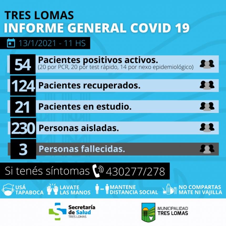 HAY 54 PACIENTES POSITIVOS ACTIVOS Y 230 PERSONAS AISLADAS