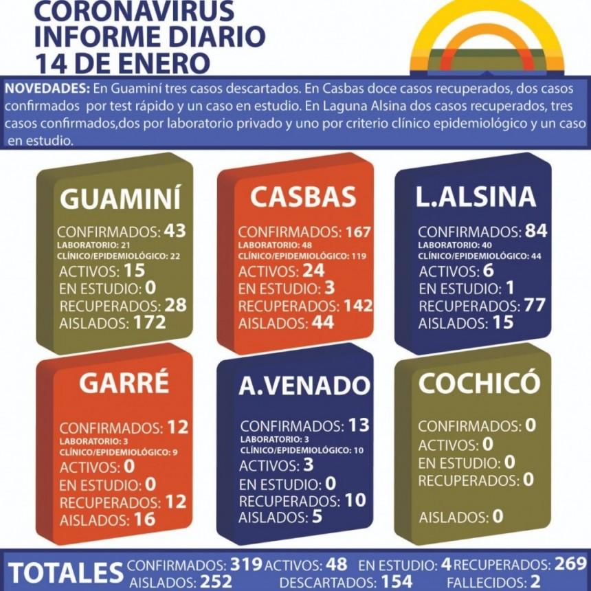 CORONAVIRUS: INFORME DIARIO DE SITUACIÓN A NIVEL NACIONAL Y LOCAL - 14 DE ENERO -
