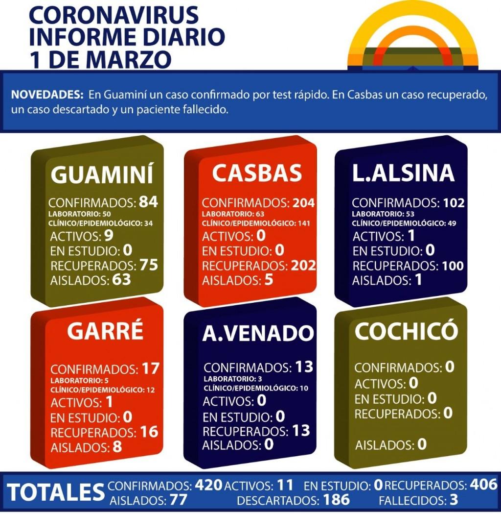 CORONAVIRUS: INFORME DIARIO DE SITUACIÓN A NIVEL NACIONAL Y LOCAL  - 1 DE MARZO -