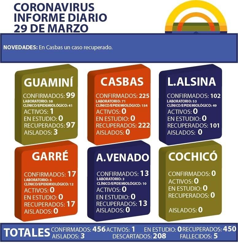 CORONAVIRUS: INFORME DIARIO DE SITUACIÓN A NIVEL NACIONAL Y LOCAL - 29 DE MARZO -