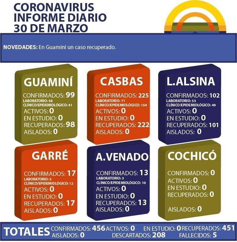 CORONAVIRUS: INFORME DIARIO DE SITUACIÓN A NIVEL NACIONAL Y LOCAL  - 30 DE MARZO -