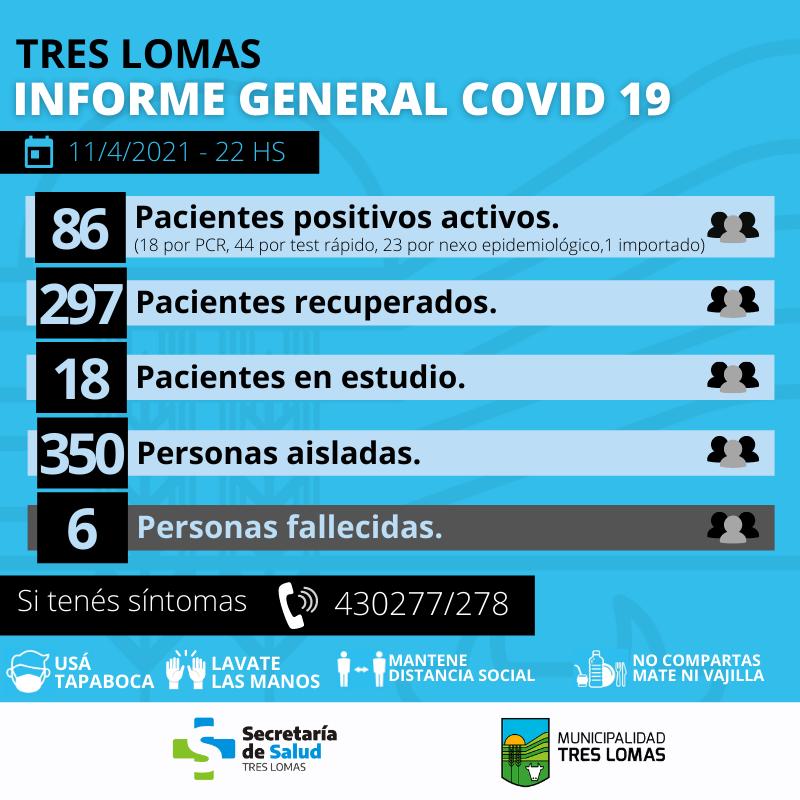 SON 86 LOS CASOS POSITIVOS DE CORONAVIRUS EN TRES LOMAS