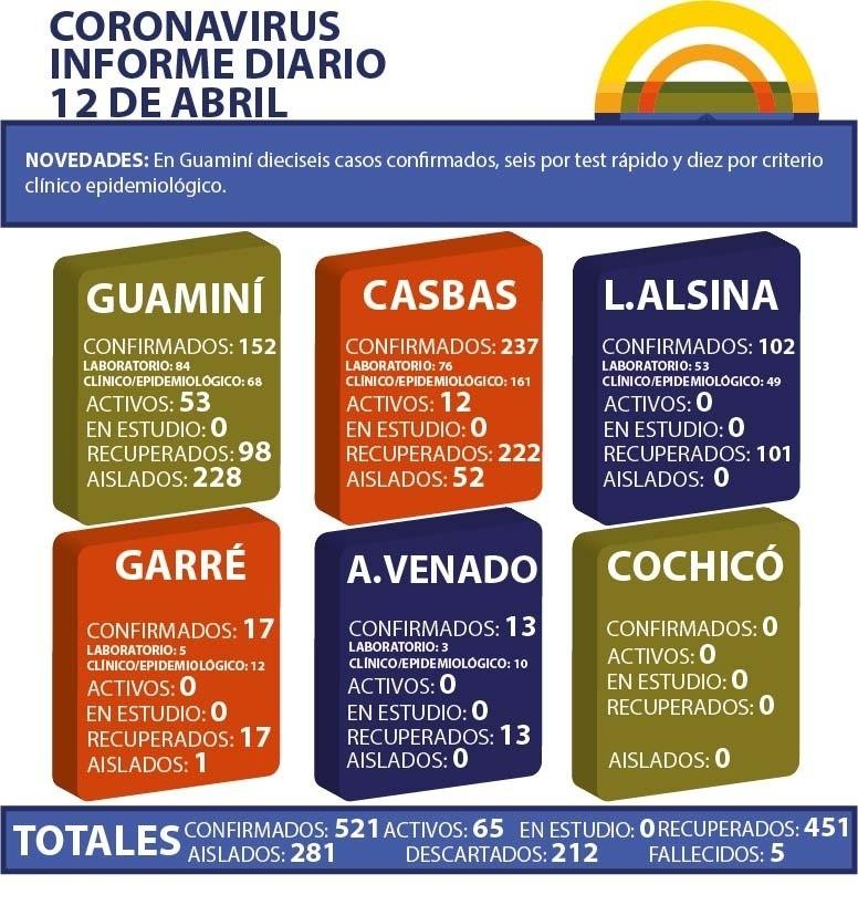 CORONAVIRUS: INFORME DIARIO DE SITUACIÓN A NIVEL NACIONAL Y LOCAL - 12 DE ABRIL -