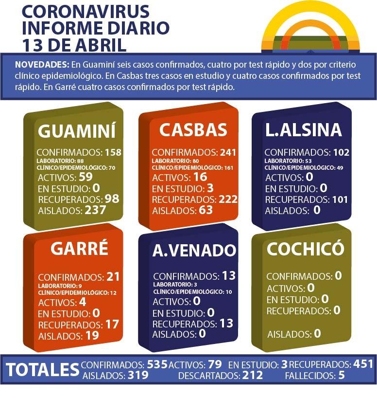 CORONAVIRUS: INFORME DIARIO DE SITUACIÓN A NIVEL NACIONAL Y LOCAL - 13 DE ABRIL -
