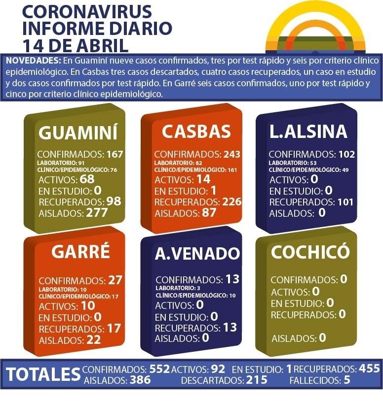 CORONAVIRUS: INFORME DIARIO DE SITUACIÓN A NIVEL NACIONAL Y LOCAL  - 14 DE ABRIL -