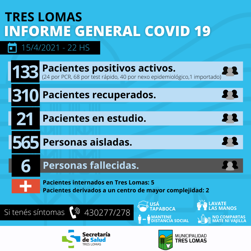 SIGUEN AUMENTANDO LOS CASOS DE CORONAVIRUS: HAY 133 PACIENTES POSITIVOS ACTIVOS.