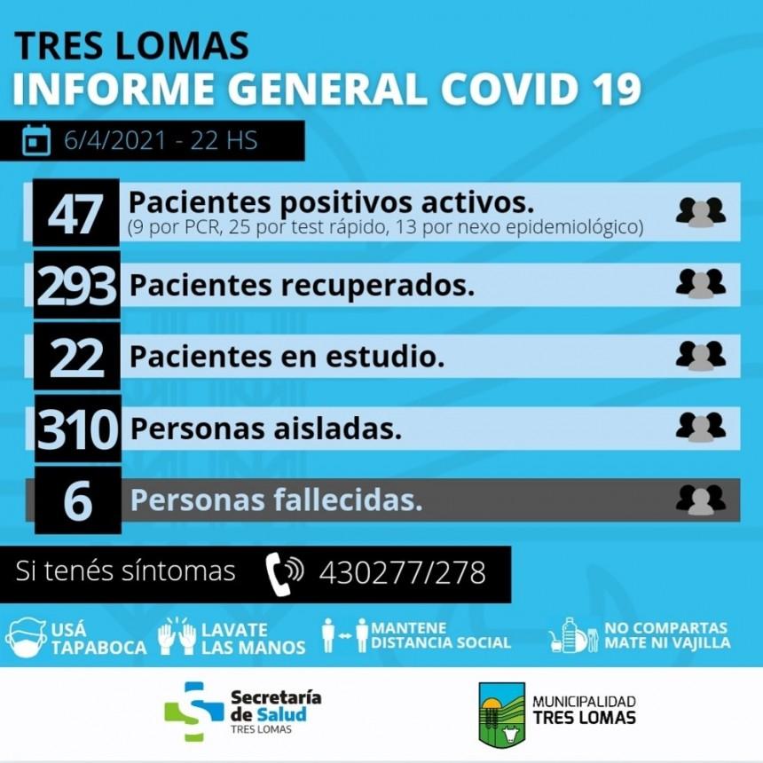 HAY 47 PACIENTES POSITIVOS ACTIVOS Y 310 PERSONAS AISLADAS