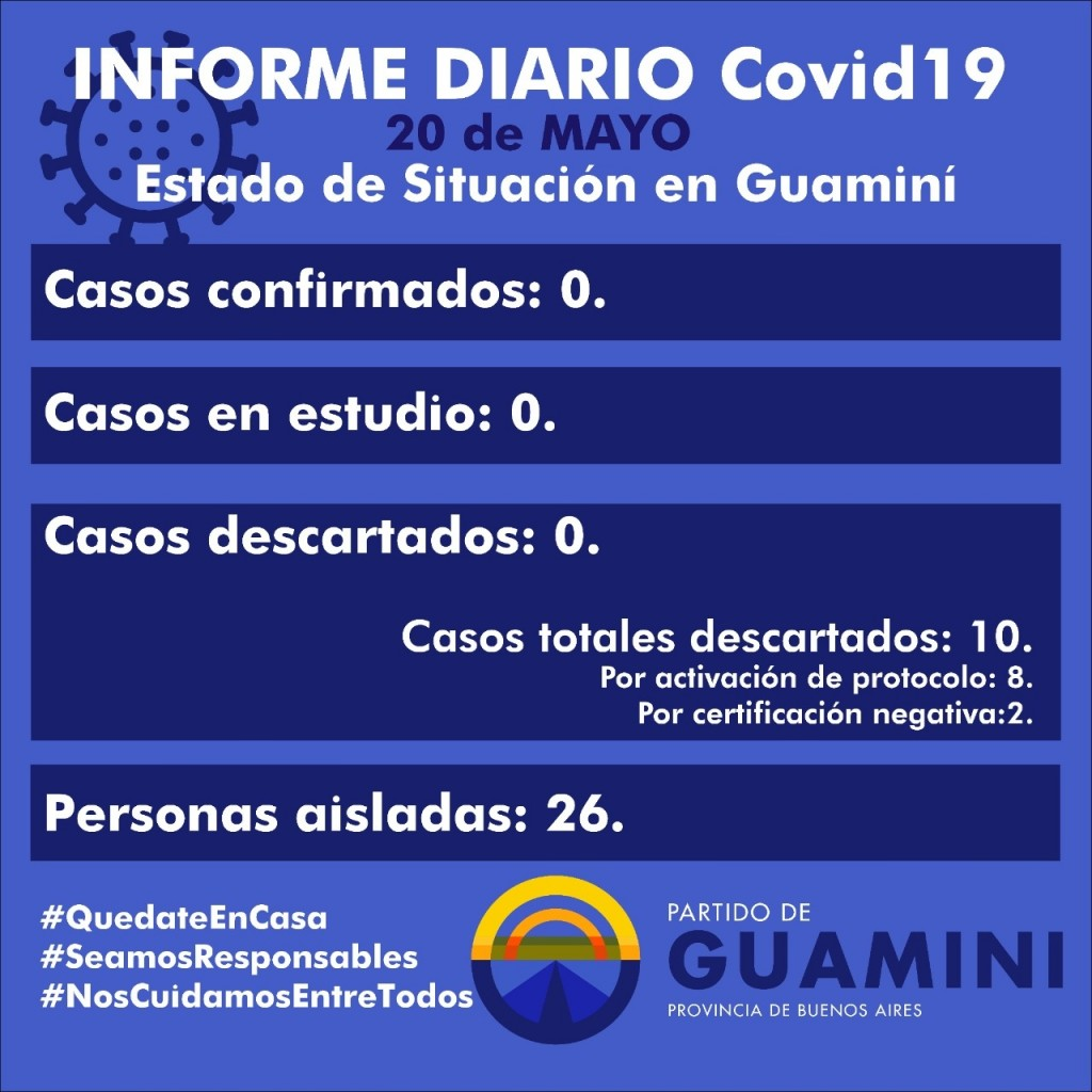 CORONAVIRUS: INFORME DIARIO DE SITUACIÓN A NIVEL NACIONAL Y LOCAL - 20 DE MAYO -