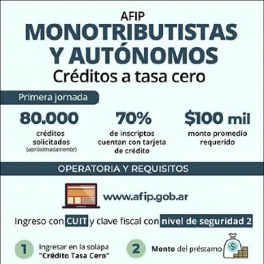 ALREDEDOR DE 80.000 PERSONAS INICIARON EL TRÁMITE PARA ACCEDER AL CRÉDITO A TASA 0%