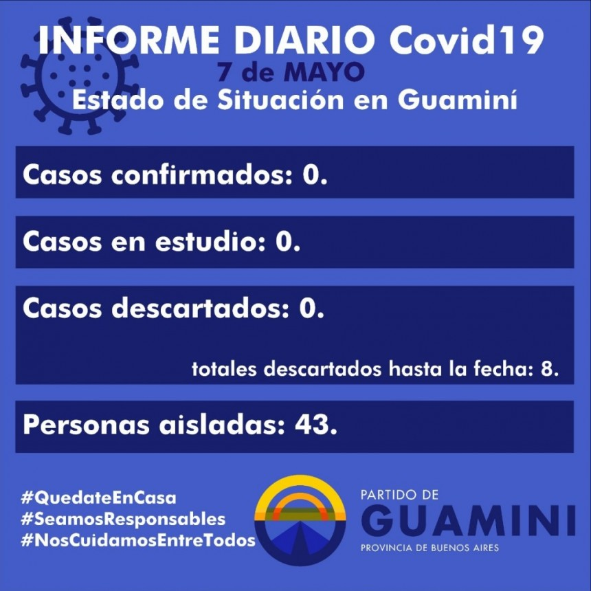 CORONAVIRUS: INFORME DIARIO DE SITUACIÓN A NIVEL NACIONAL Y LOCAL -7 DE MAYO-