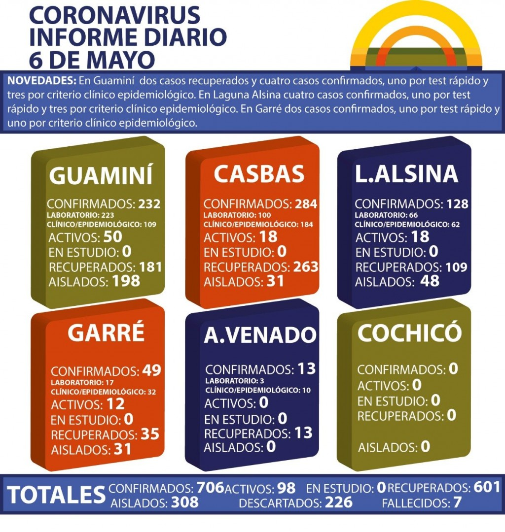 CORONAVIRUS: INFORME DIARIO DE SITUACIÓN A NIVEL NACIONAL Y LOCAL  - 6 DE MAYO -