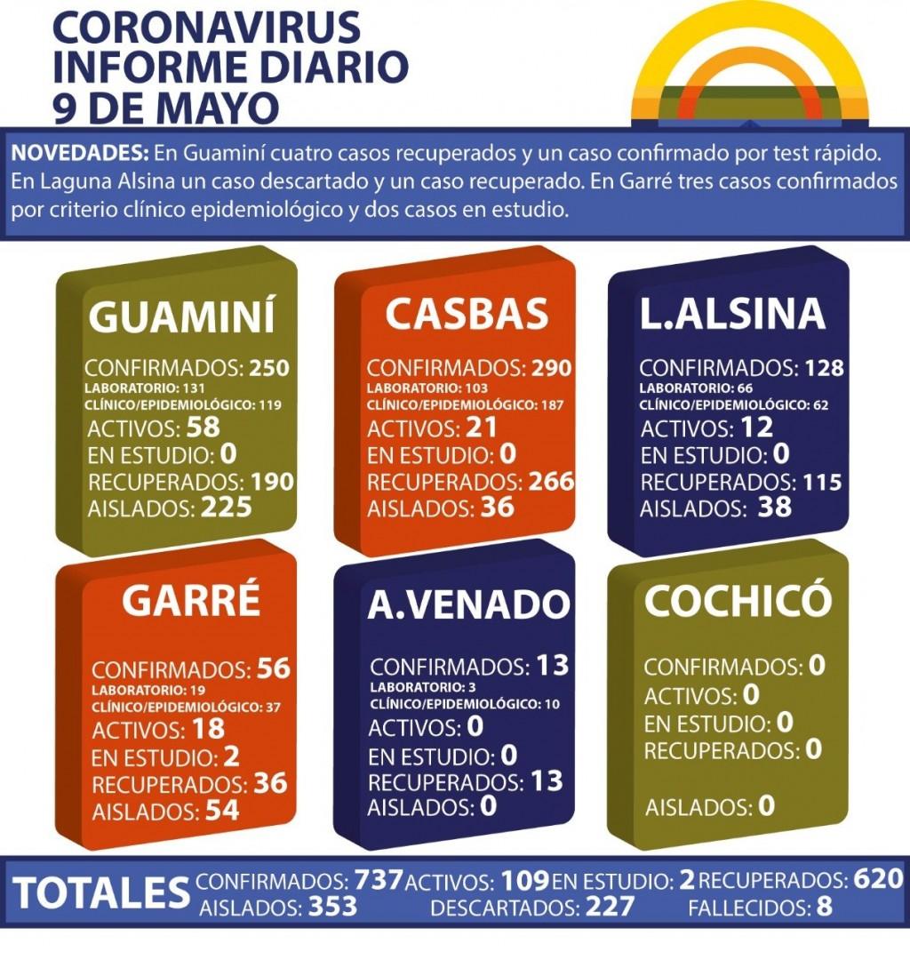 CORONAVIRUS: INFORME DIARIO DE SITUACIÓN A NIVEL NACIONAL Y LOCAL - 9 DE MAYO -