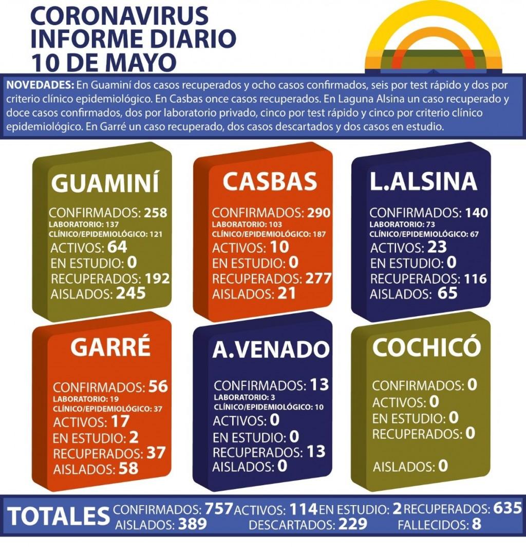 CORONAVIRUS: INFORME DIARIO DE SITUACIÓN A NIVEL NACIONAL Y LOCAL - 10 DE MAYO -
