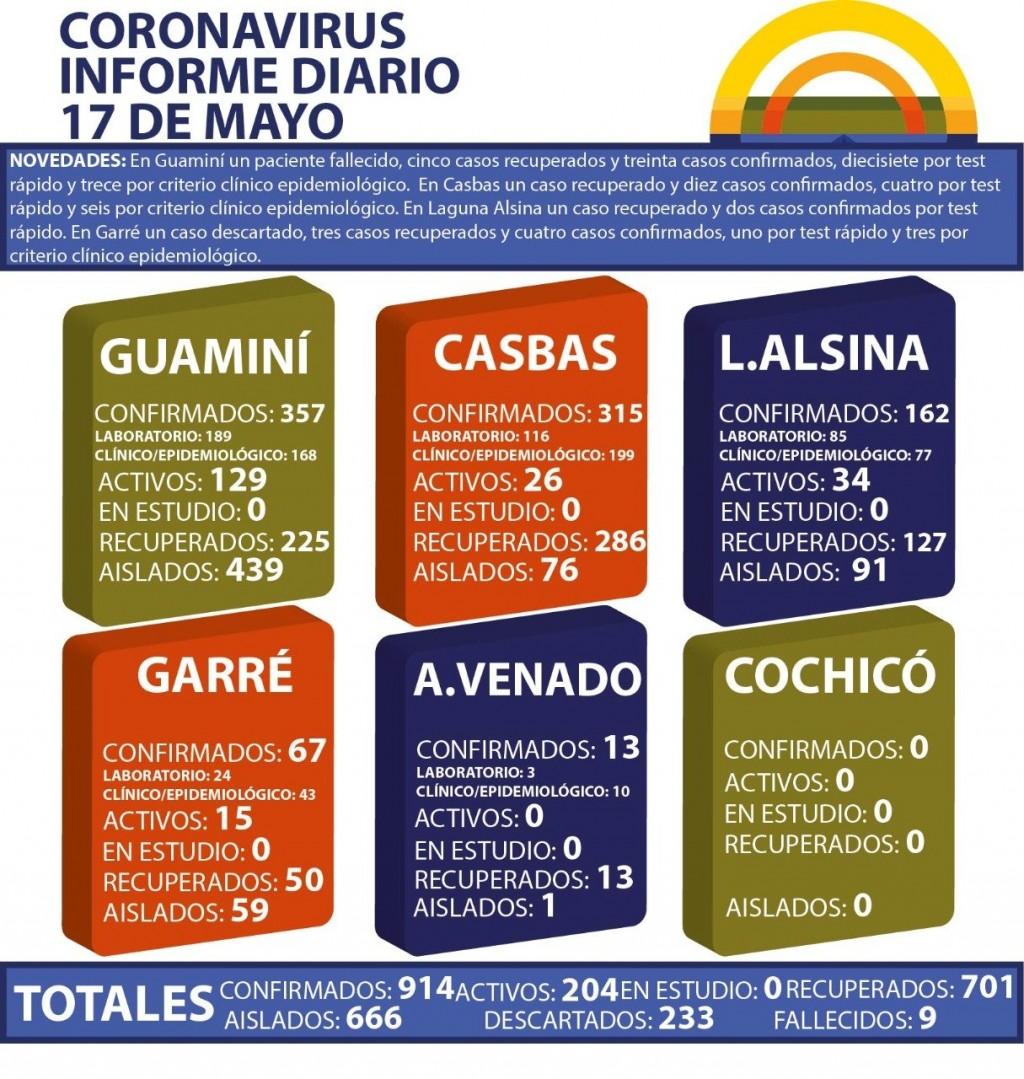 CORONAVIRUS: INFORME DIARIO DE SITUACIÓN A NIVEL NACIONAL Y LOCAL - 17 DE MAYO -