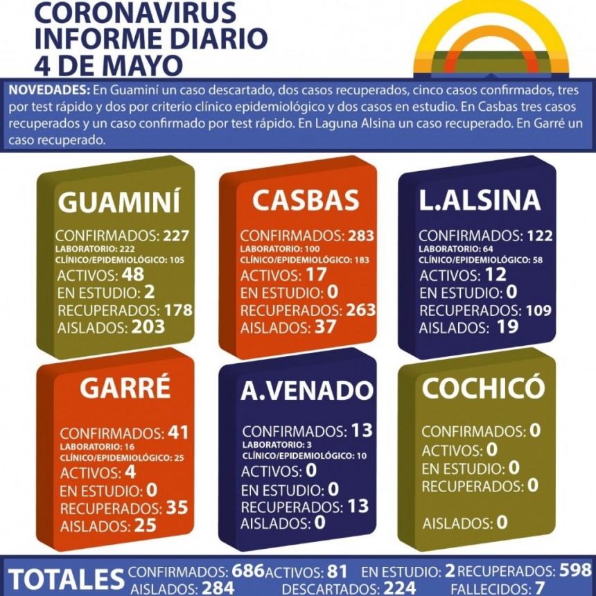 CORONAVIRUS: INFORME DIARIO DE SITUACIÓN A NIVEL NACIONAL Y LOCAL  - 4 DE MAYO -