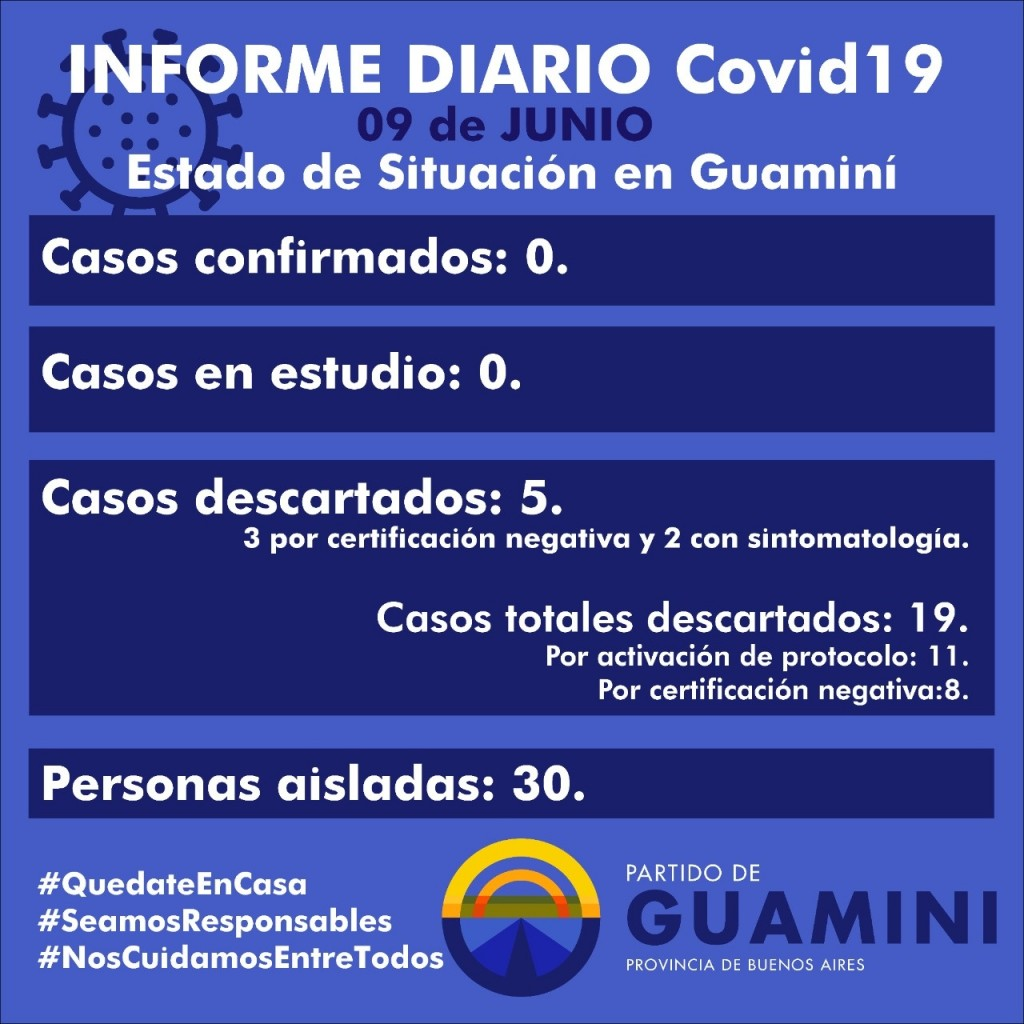 CORONAVIRUS: INFORME DIARIO DE SITUACIÓN A NIVEL NACIONAL Y LOCAL - 9 DE JUNIO -