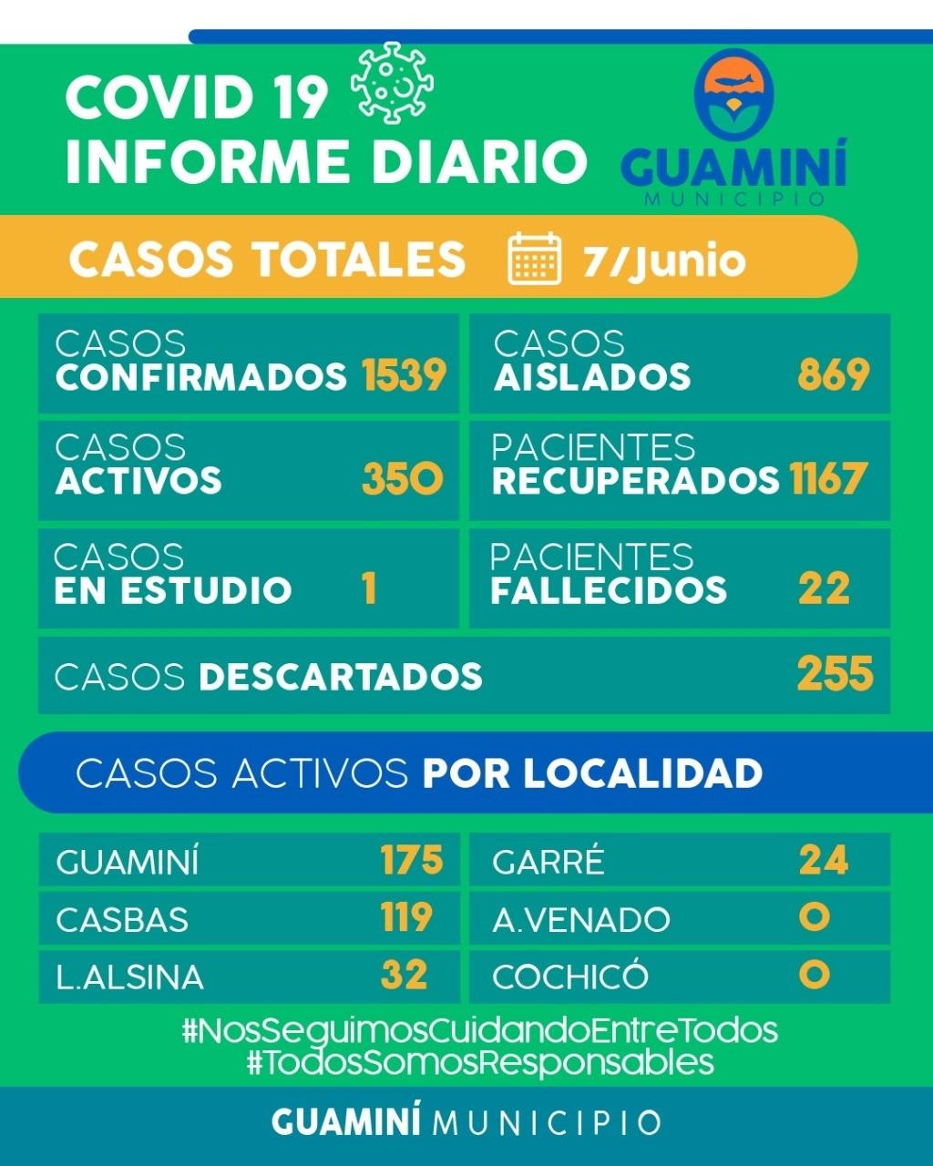 CORONAVIRUS: INFORME DIARIO DE SITUACIÓN A NIVEL NACIONAL Y LOCAL  - 7 DE JUNIO -