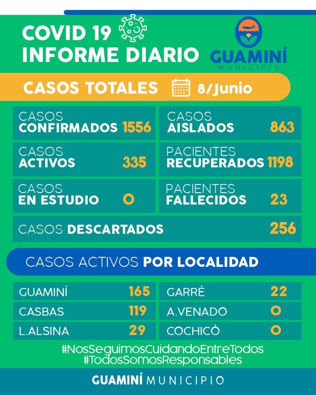 CORONAVIRUS: INFORME DIARIO DE SITUACIÓN A NIVEL NACIONAL Y LOCAL  - 8 DE JUNIO -