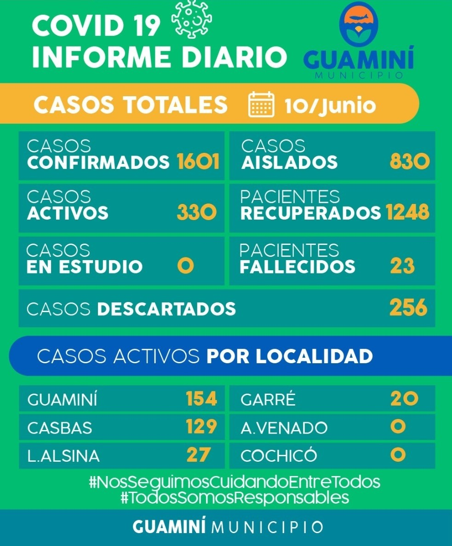 CORONAVIRUS: INFORME DIARIO DE SITUACIÓN A NIVEL NACIONAL Y LOCAL  - 10 DE JUNIO -