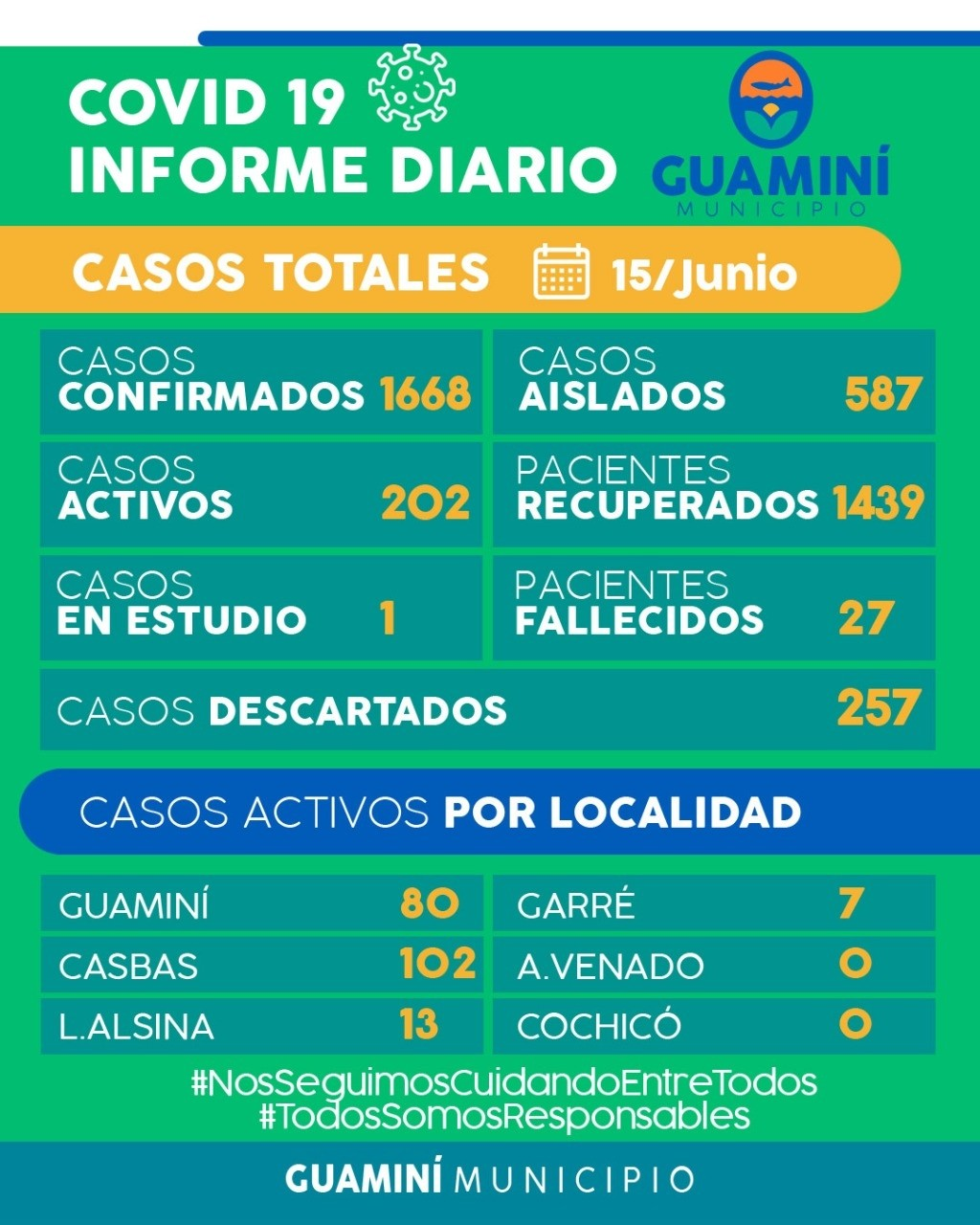 CORONAVIRUS: INFORME DIARIO DE SITUACIÓN A NIVEL NACIONAL Y LOCAL  - 15 DE JUNIO -