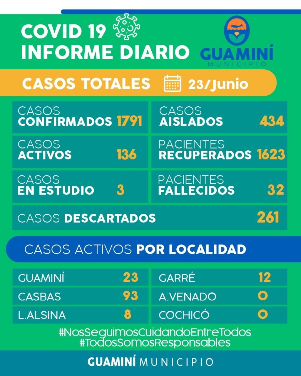CORONAVIRUS: INFORME DIARIO DE SITUACIÓN A NIVEL NACIONAL Y LOCAL  - 23 DE JUNIO -