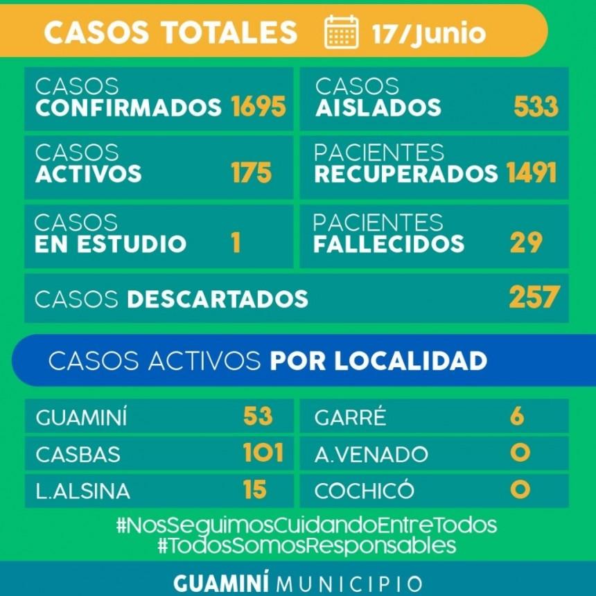 CORONAVIRUS: INFORME DIARIO DE SITUACIÓN A NIVEL NACIONAL Y LOCAL  - 17 DE JUNIO -