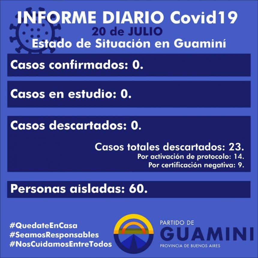 CORONAVIRUS: INFORME DIARIO DE SITUACIÓN A NIVEL NACIONAL Y LOCAL  - 20 DE JULIO -