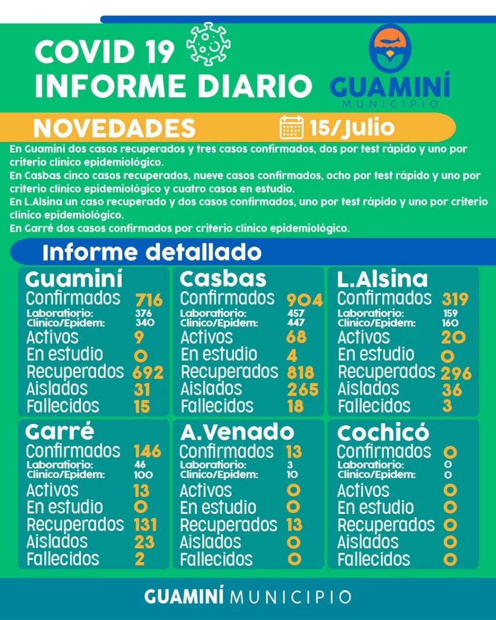 CORONAVIRUS: INFORME DIARIO DE SITUACIÓN A NIVEL LOCAL  - 15 DE JULIO -