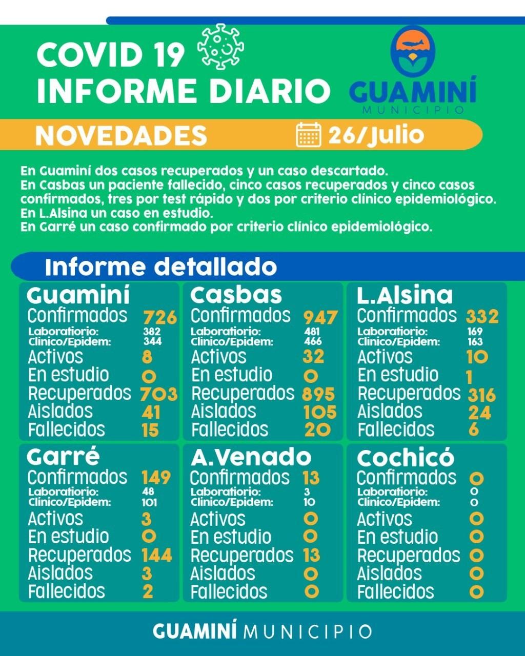 CORONAVIRUS: INFORME DIARIO DE SITUACIÓN A NIVEL LOCAL - 26 DE JULIO -