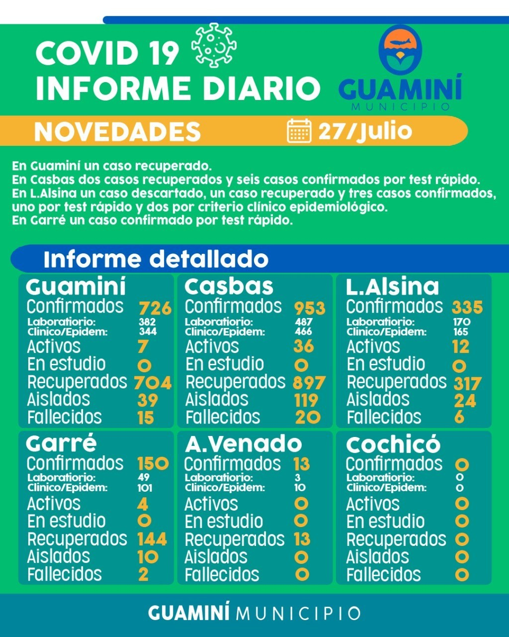 CORONAVIRUS: INFORME DIARIO DE SITUACIÓN A NIVEL LOCAL  - 27 DE JULIO -