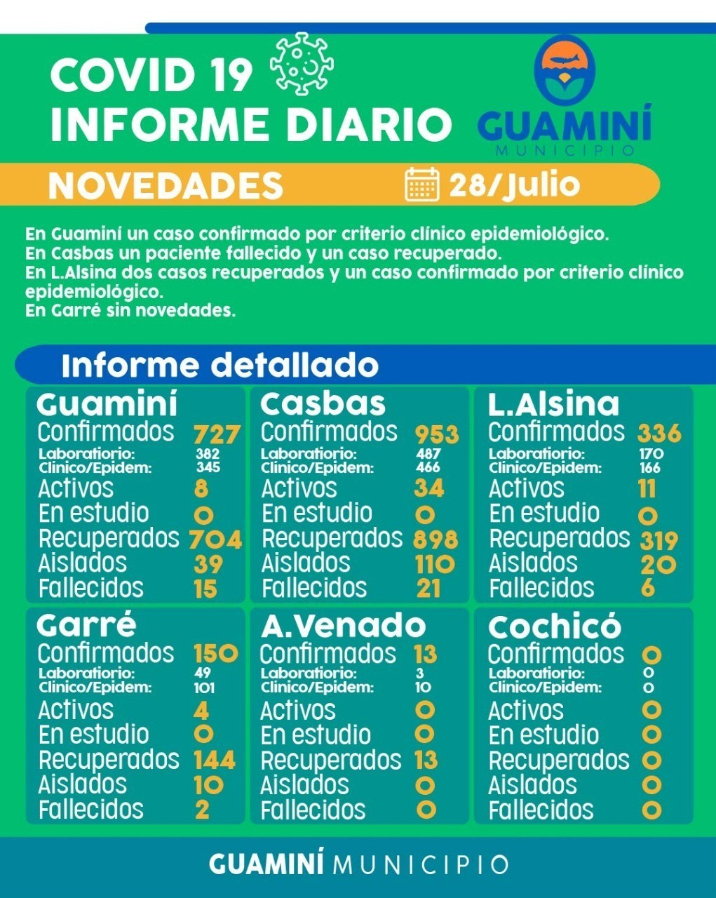 CORONAVIRUS: INFORME DIARIO DE SITUACIÓN A NIVEL LOCAL - 28 DE JULIO -