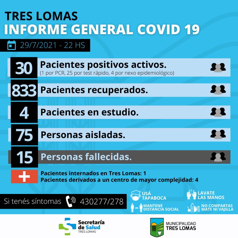 HAY 30 PACIENTES POSITIVOS ACTIVOS Y 75 PERSONAS AISLADAS