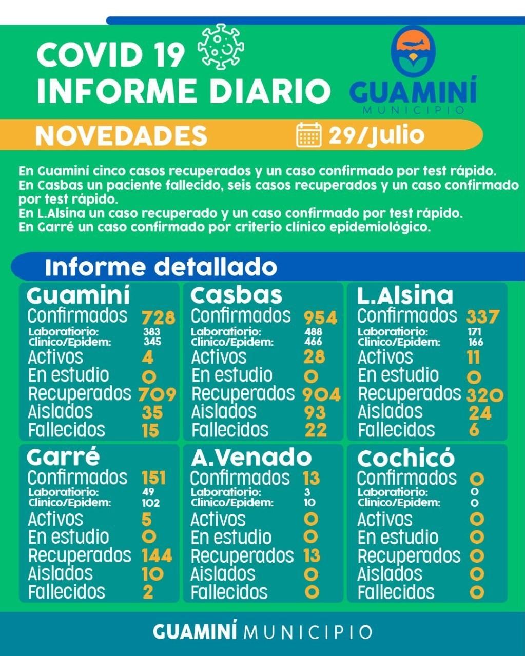 CORONAVIRUS: INFORME DIARIO DE SITUACIÓN A NIVEL LOCAL - 29 DE JULIO -