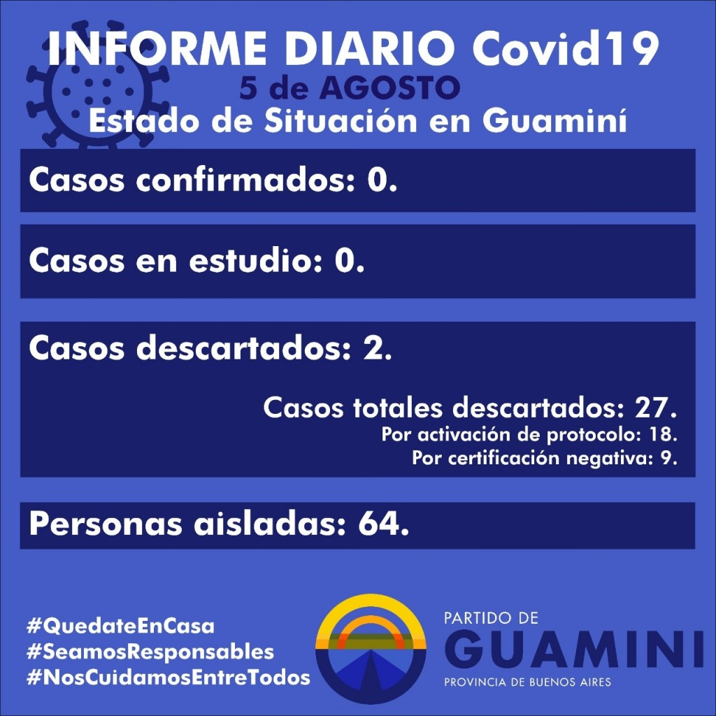 CORONAVIRUS: INFORME DIARIO DE SITUACIÓN A NIVEL NACIONAL Y LOCAL - 5 DE AGOSTO -