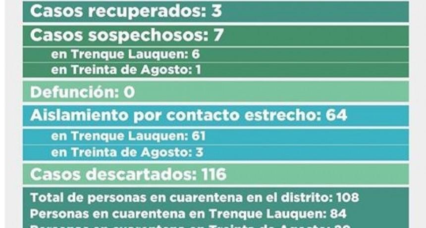 CORONAVIRUS: UN NUEVO CASO CONFIRMADO, 17 DESCARTADOS Y UN RECUPERADO, Y CONTINUIDAD EN FASE 5 CON RESTRICCIONES