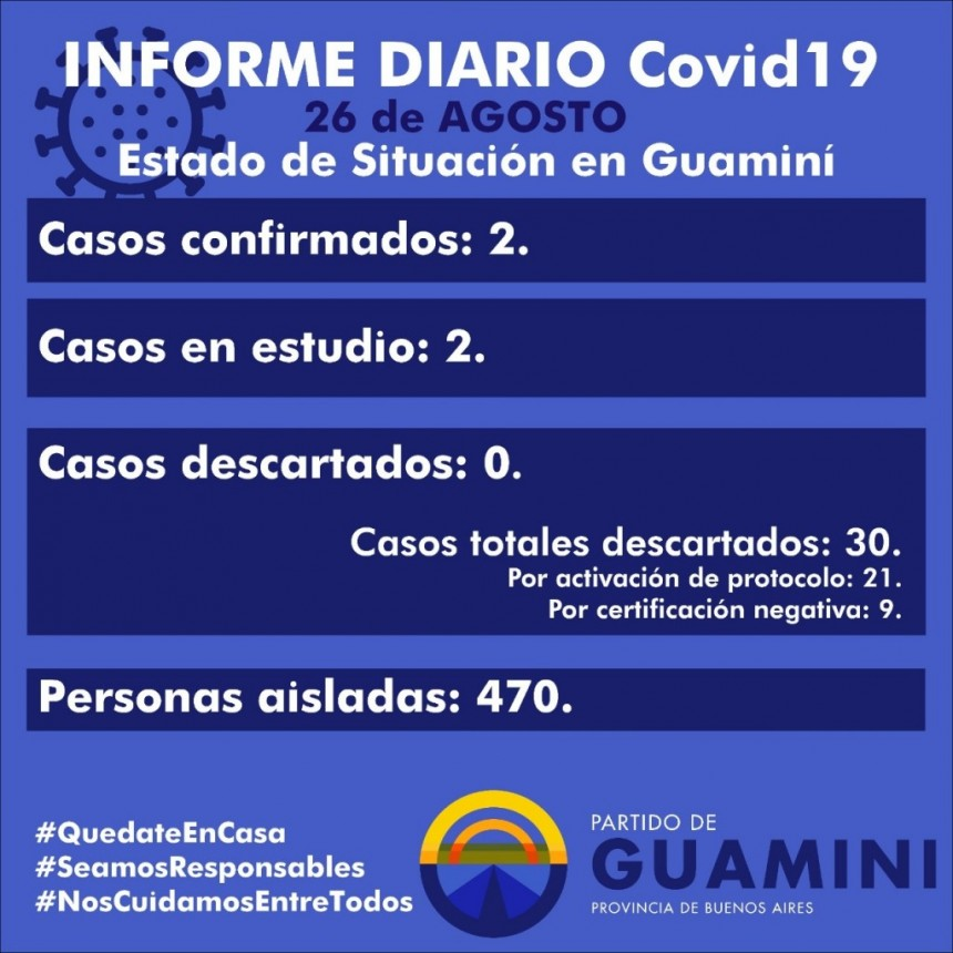 CORONAVIRUS: INFORME DIARIO DE SITUACIÓN A NIVEL NACIONAL Y LOCAL - 26 DE AGOSTO -