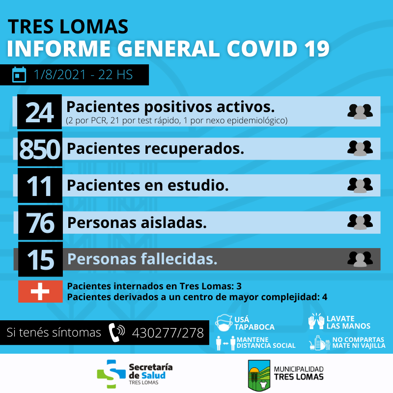 HAY 24 PACIENTES POSITIVOS ACTIVOS Y 76 PERSONAS AISLADAS