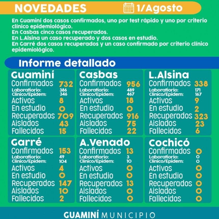 CORONAVIRUS: INFORME DIARIO DE SITUACIÓN A NIVEL LOCAL  - 1 DE AGOSTO -