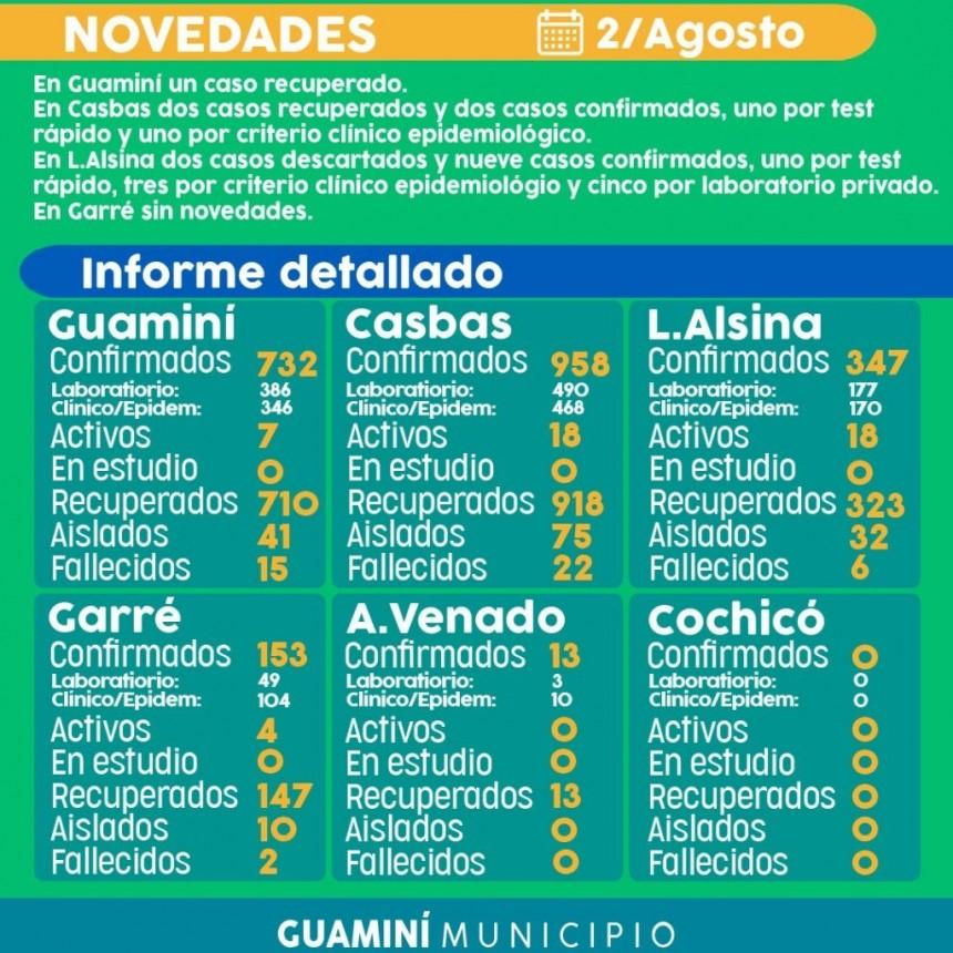 CORONAVIRUS: INFORME DIARIO DE SITUACIÓN A NIVEL LOCAL  - 2 DE AGOSTO -