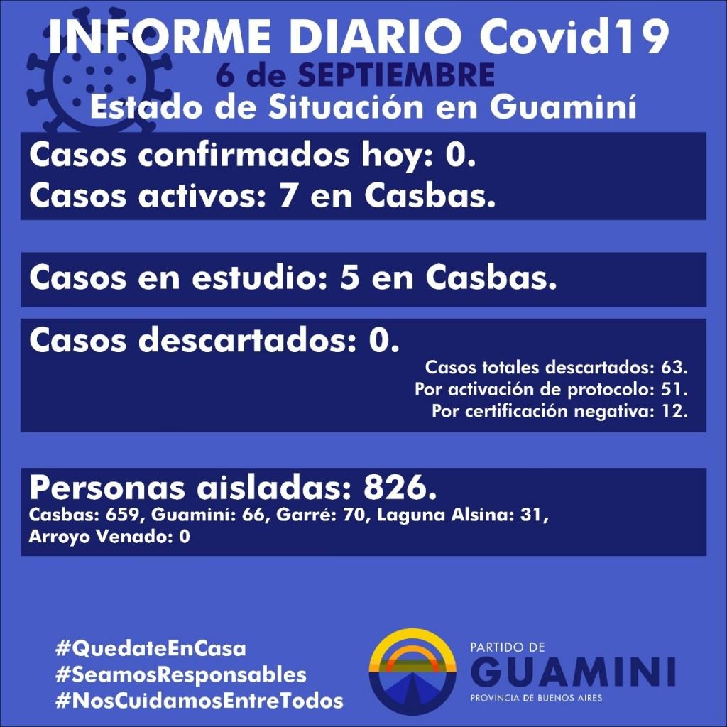 CORONAVIRUS: INFORME DIARIO DE SITUACIÓN A NIVEL NACIONAL Y LOCAL - 6 DE SEPTIEMBRE -