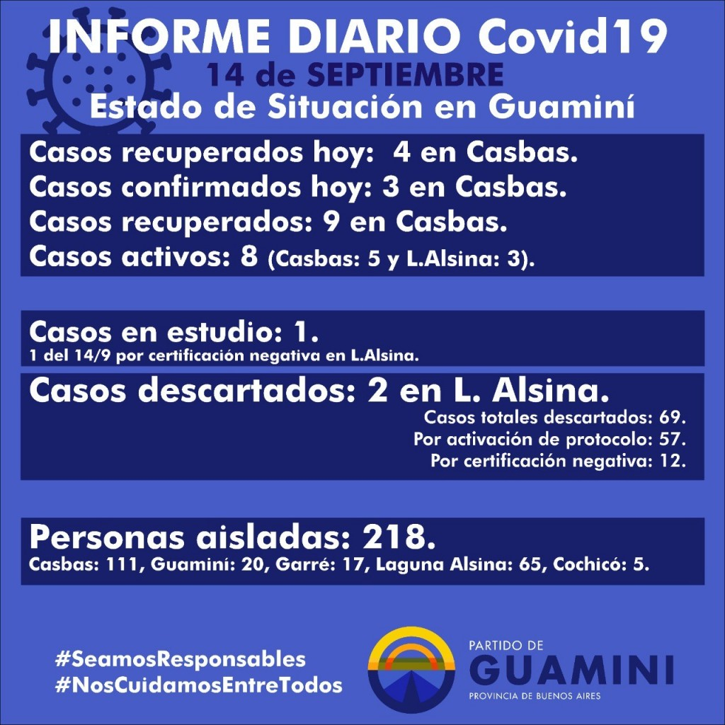 CORONAVIRUS: INFORME DIARIO DE SITUACIÓN A NIVEL NACIONAL Y LOCAL - 14 DE SEPTIEMBRE -
