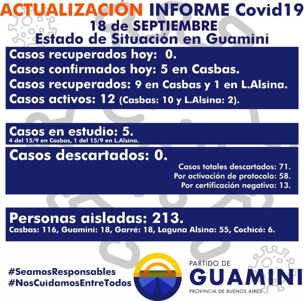 SE CONFIRMAN CINCO NUEVOS CASOS POSITIVOS DE COVID - 19 EN CASBAS