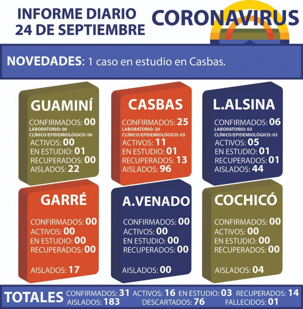 CORONAVIRUS: INFORME DIARIO DE SITUACIÓN A NIVEL NACIONAL Y LOCAL - 24 DE SEPTIEMBRE -
